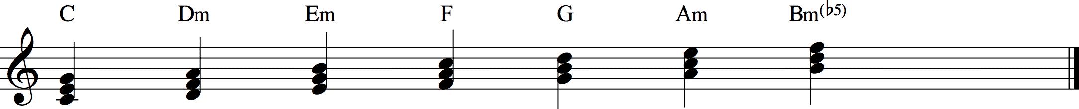 7 verschiedene Akkorde in einer Tonleiter