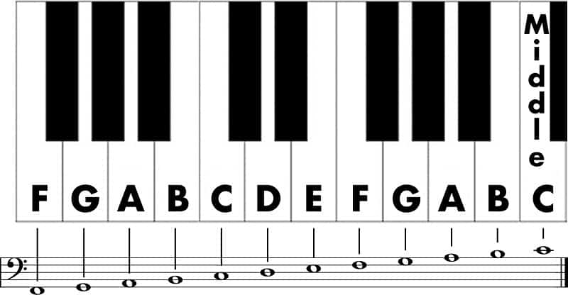 How to easily read bass clef notes on piano? - Image 1 - Bassschlüssel lesen am Klavier leichter lernen