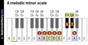 melodic a minor scale piano, melodische a-moll tonleiter