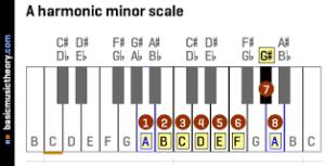 harmonic a minor scale piano, hamonische a-moll tonleiter klavier