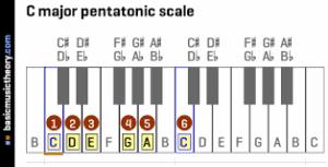 pentatonic c major scale piano, pentatonische c-dur tonleiter klavier