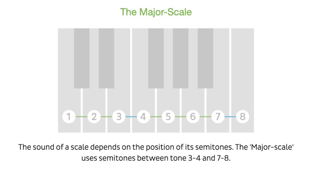 major scale piano, Dur-Tonleiter Klavier