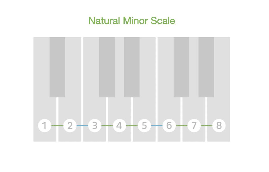 natural minor scale, natürliche moll-tonleiter klavier
