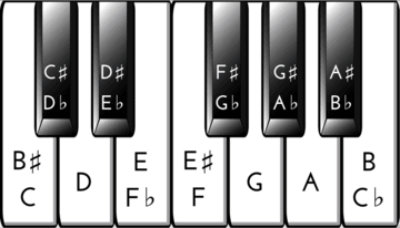 notes on the keys