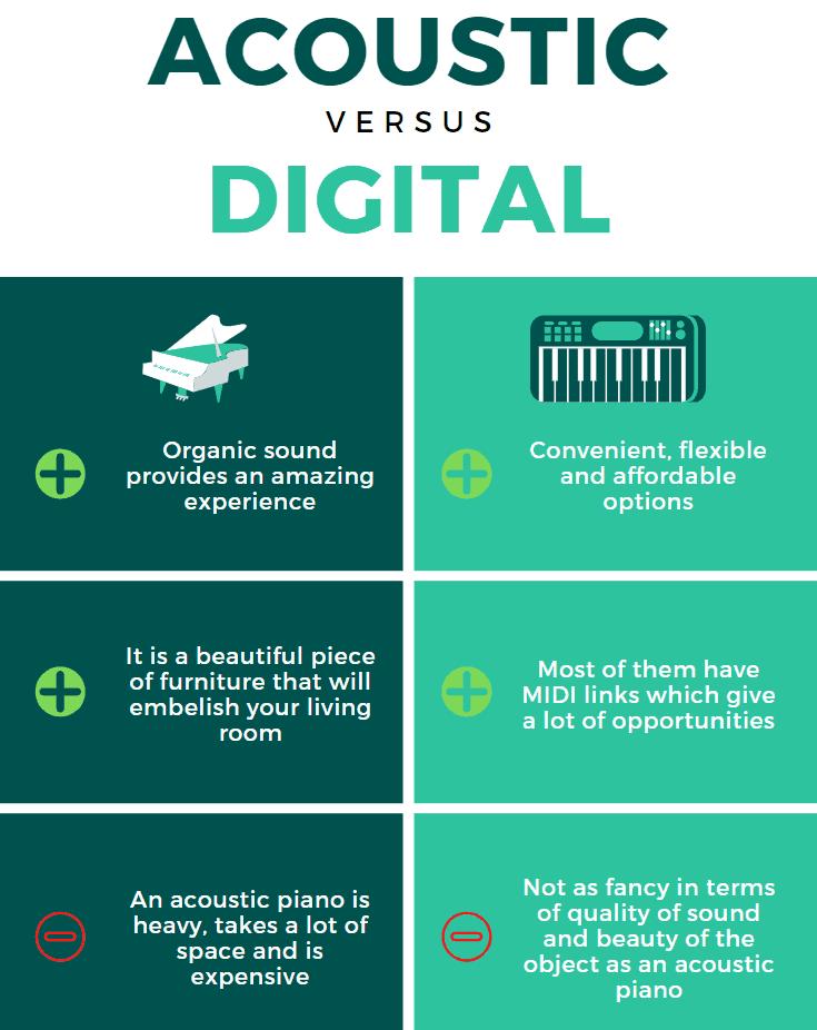akkustisches Klavier versus digitalpiano