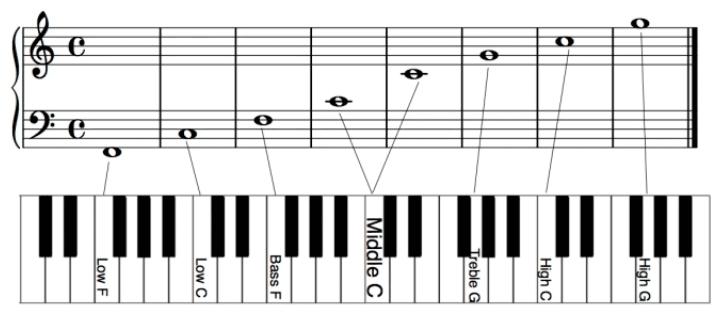 piano note practice
