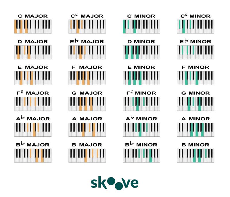 Piano chord chart Skoove