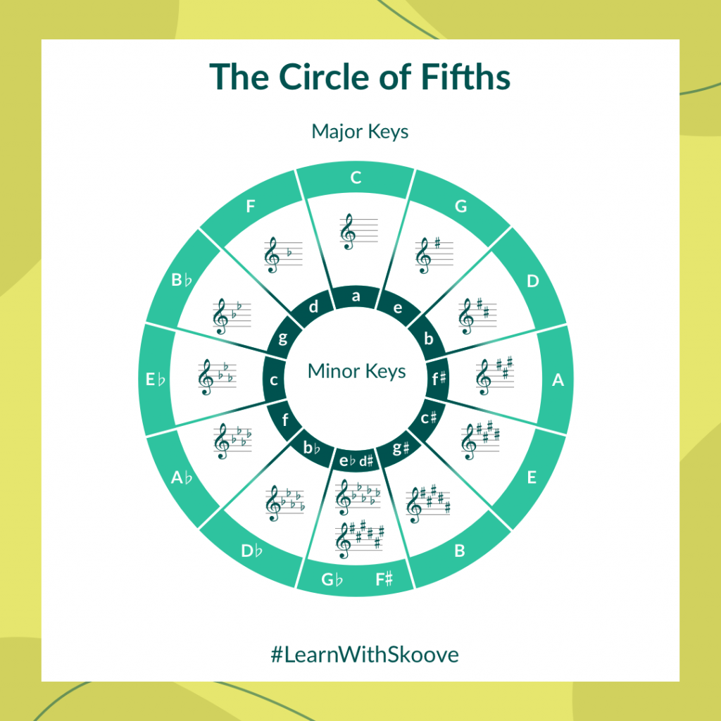 the circle of fifths