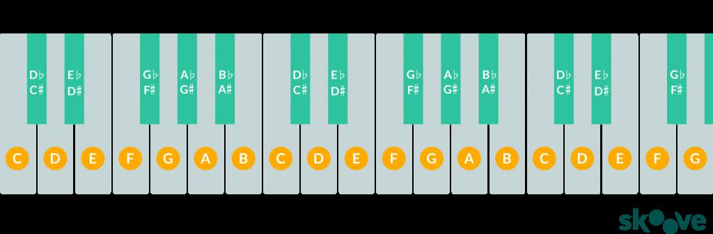 32 keyboard diagram