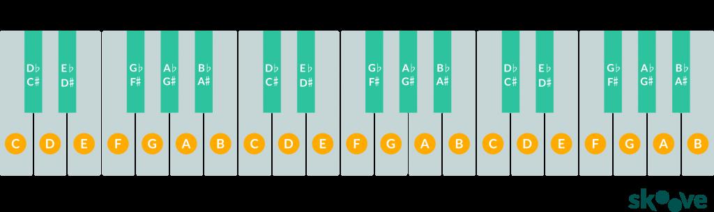 36 keyboard diagram
