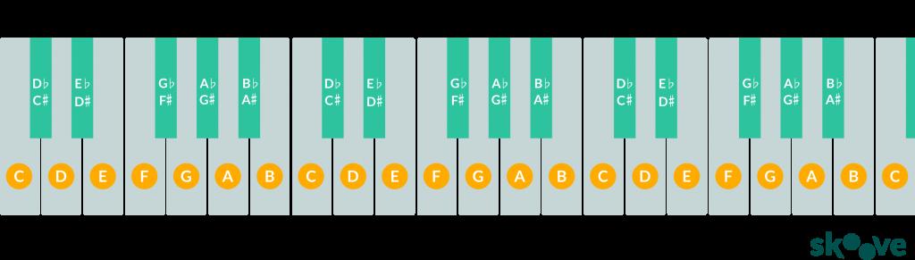 37 keyboard diagram