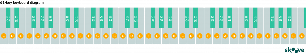 61 keyboard diagram