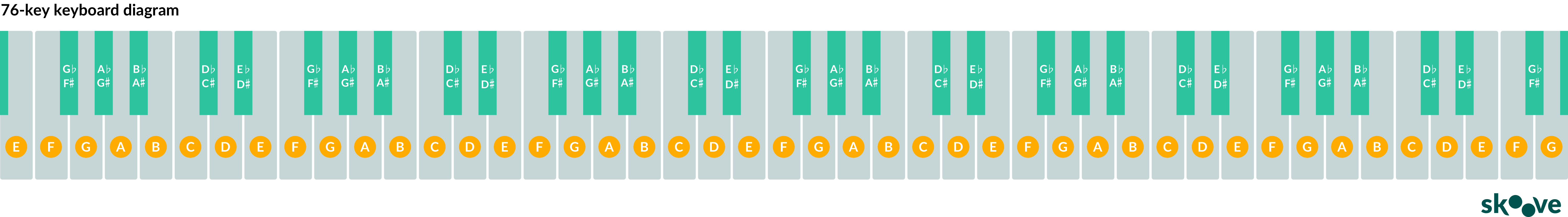 76 keyboard diagram