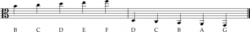 ledger lines of alto clef