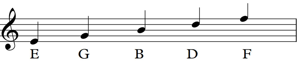 the treble clef notes