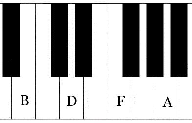 minor seventh flat five chord
