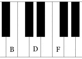 B diminished triad