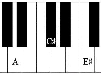 augmented chord piano